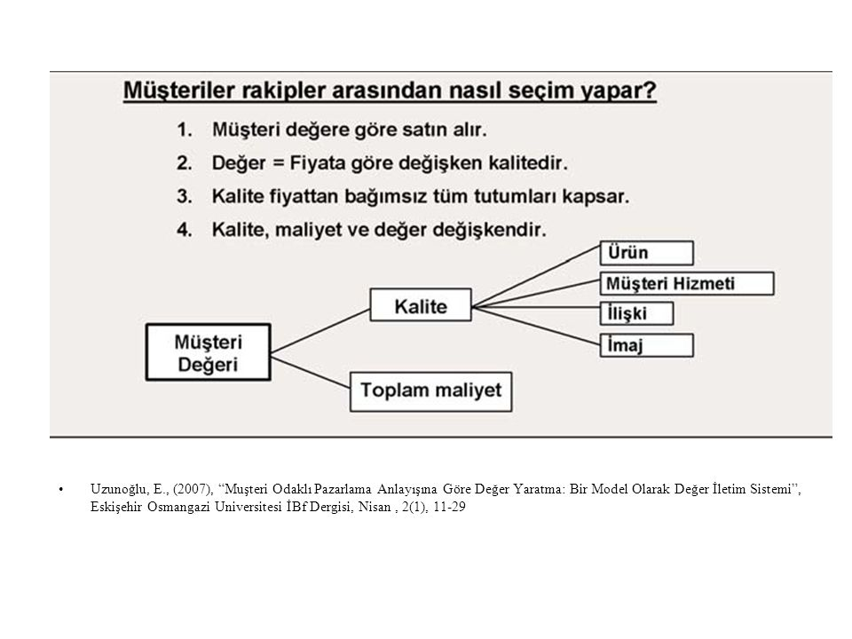 Uzunoğlu, E., (2007), Muşteri Odaklı Pazarlama Anlayışına Göre Değer Yaratma: Bir Model Olarak Değer İletim Sistemi , Eskişehir Osmangazi Universitesi İBf Dergisi, Nisan , 2(1), 11-29