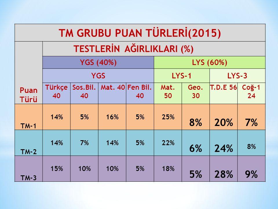 TM GRUBU PUAN TÜRLERİ(2015)