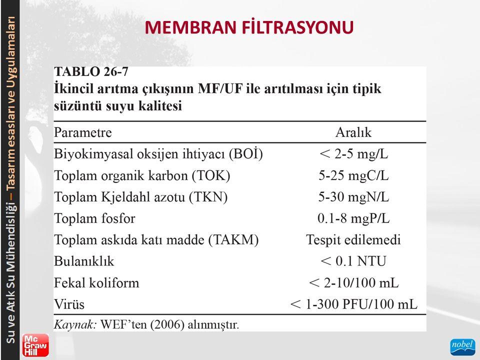 MEMBRAN FİLTRASYONU