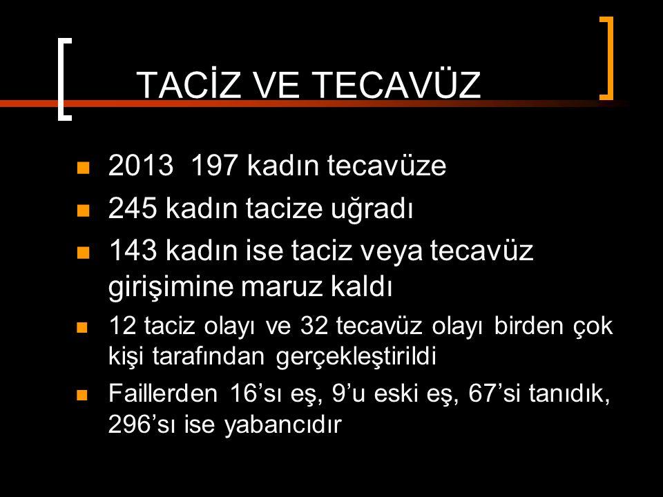 TACİZ VE TECAVÜZ 2013 197 kadın tecavüze 245 kadın tacize uğradı