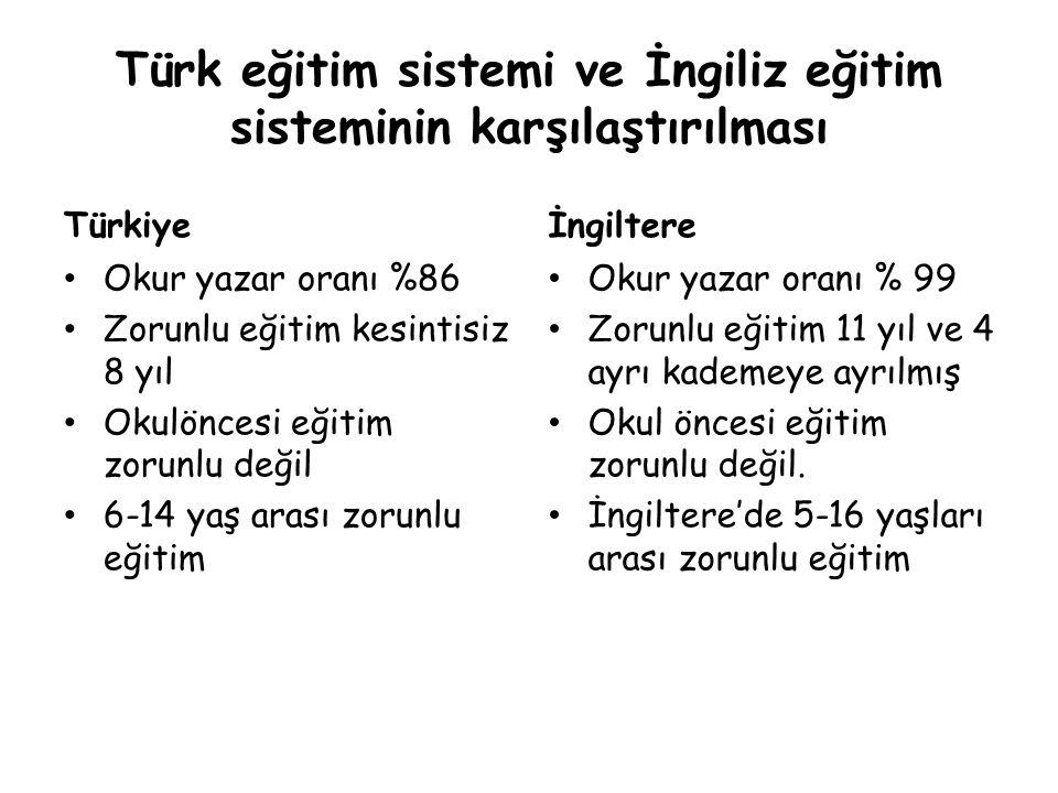 Türk eğitim sistemi ve İngiliz eğitim sisteminin karşılaştırılması
