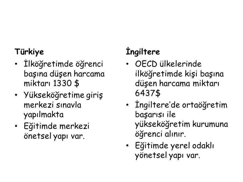 Türkiye İngiltere. İlköğretimde öğrenci başına düşen harcama miktarı 1330 $ Yükseköğretime giriş merkezi sınavla yapılmakta.