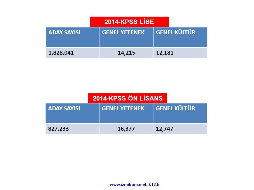 2014-KPSS LİSE ADAY SAYISI GENEL YETENEK GENEL KÜLTÜR 1.828.041 14,215
