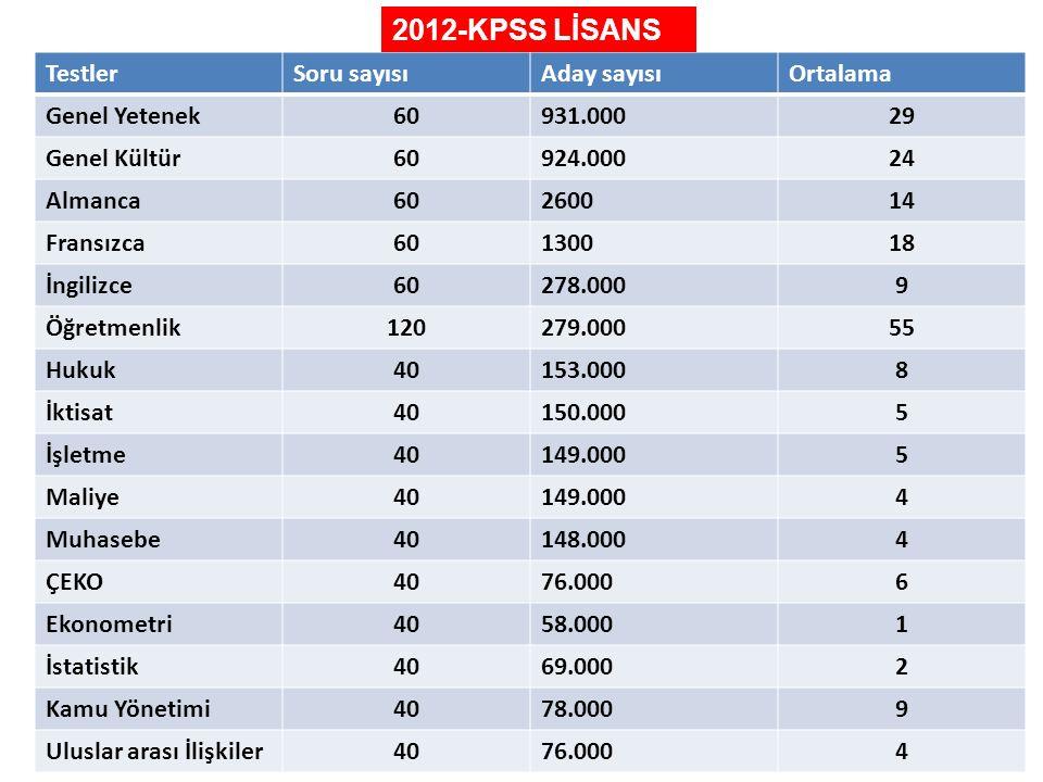2012-KPSS LİSANS Testler Soru sayısı Aday sayısı Ortalama