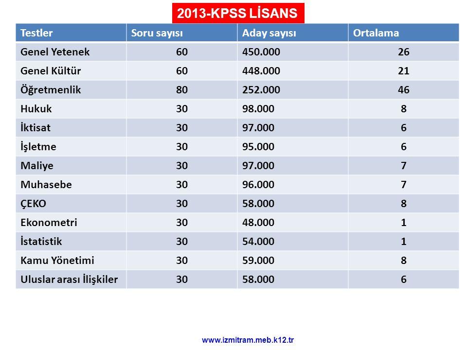 2013-KPSS LİSANS Testler Soru sayısı Aday sayısı Ortalama