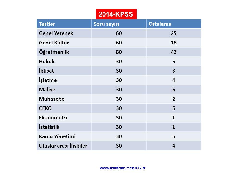 2014-KPSS Testler Soru sayısı Ortalama Genel Yetenek 60 25