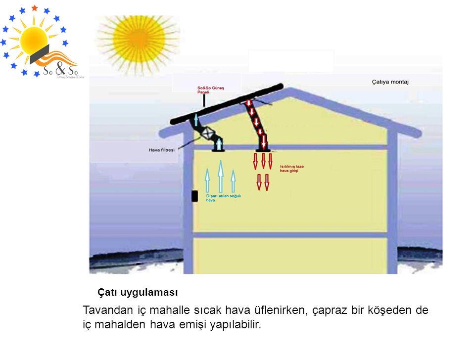 Çatı uygulaması Tavandan iç mahalle sıcak hava üflenirken, çapraz bir köşeden de iç mahalden hava emişi yapılabilir.