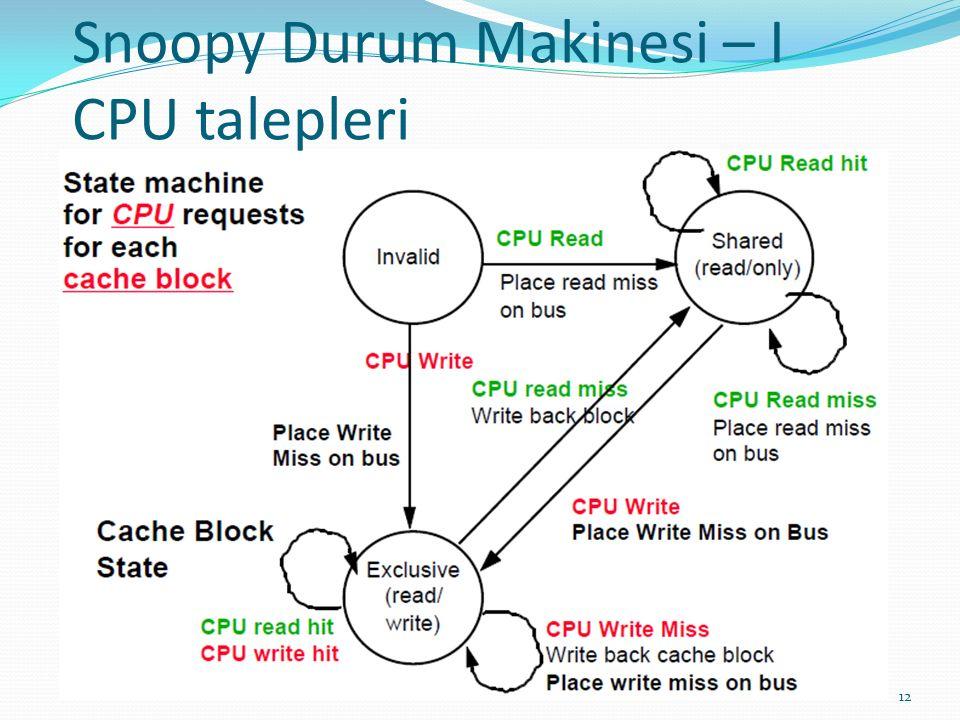 Snoopy Durum Makinesi – I CPU talepleri