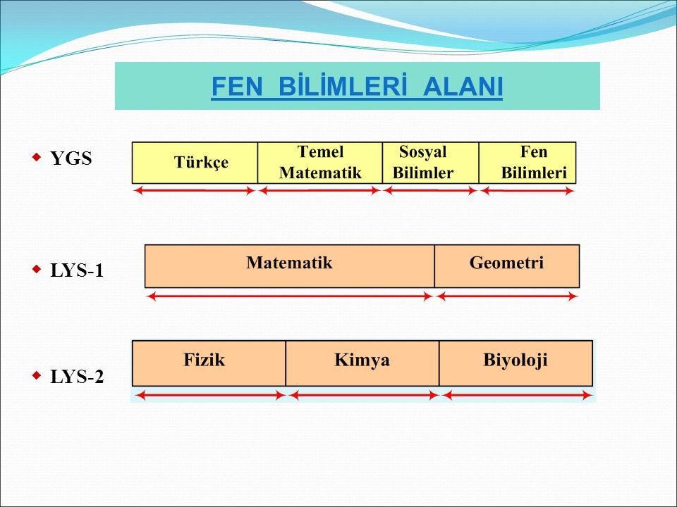 FEN BİLİMLERİ ALANI  YGS  LYS-1  LYS-2