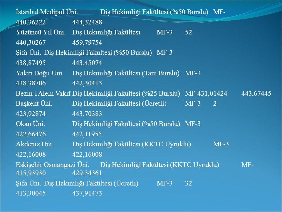 İstanbul Medipol Üni. Diş Hekimliği Fakültesi (%50 Burslu) MF-