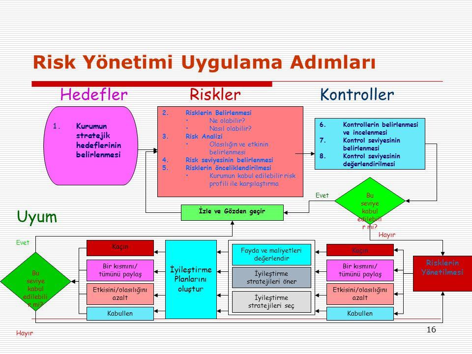 Risk Yönetimi Uygulama Adımları