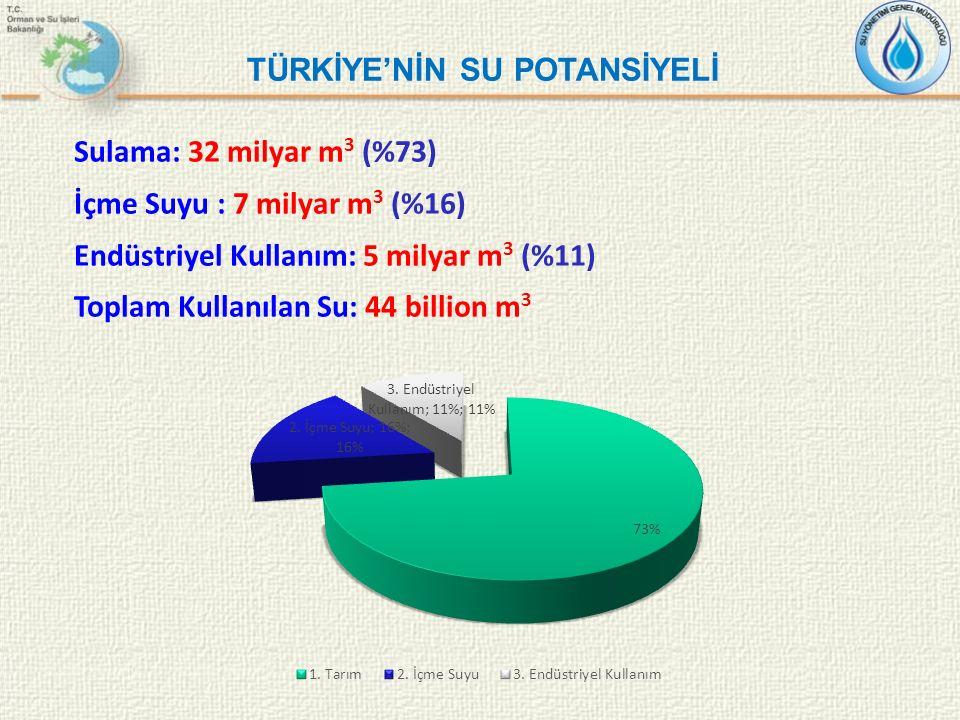TÜRKİYE'NİN SU POTANSİYELİ