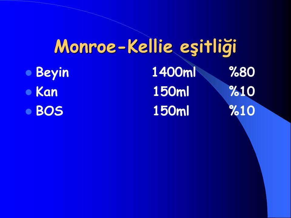 Monroe-Kellie eşitliği