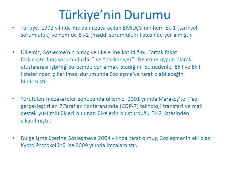 Türkiye'nin Durumu