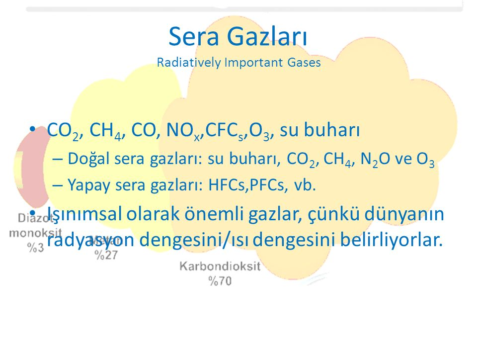 Sera Gazları Radiatively Important Gases
