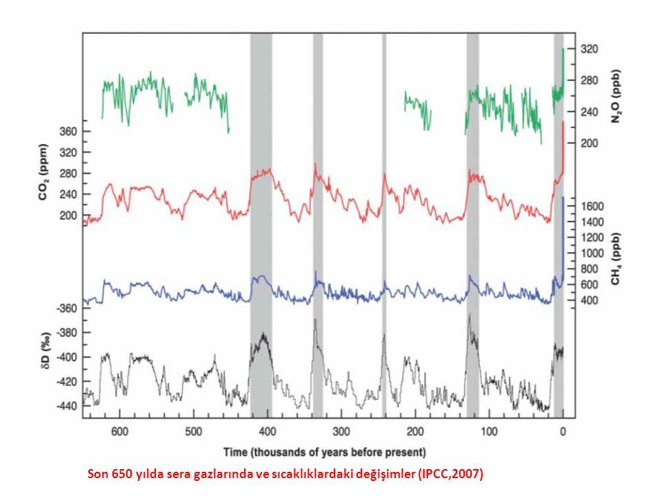 Son 650 yılda sera gazlarında ve sıcaklıklardaki değişimler (IPCC,2007)