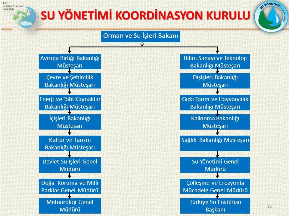 SU YÖNETİMİ KOORDİNASYON KURULU