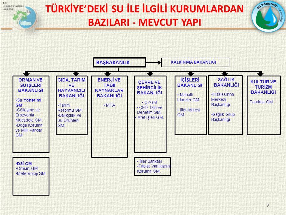 TÜRKİYE'DEKİ SU İLE İLGİLİ KURUMLARDAN BAZILARI - MEVCUT YAPI