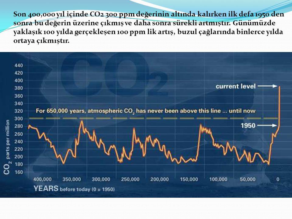 Son 400,000 yıl içinde CO2 300 ppm değerinin altında kalırken ilk defa 1950 den sonra bu değerin üzerine çıkmış ve daha sonra sürekli artmıştır.