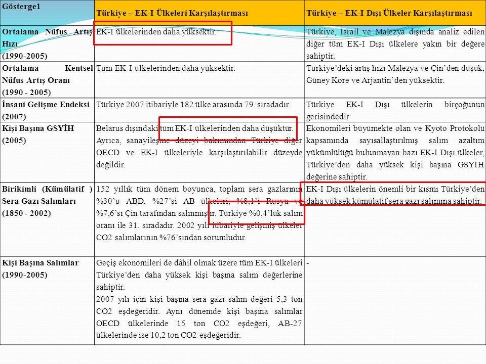 Gösterge1 Türkiye – EK-I Ülkeleri Karşılaştırması. Türkiye – EK-I Dışı Ülkeler Karşılaştırması. Ortalama Nüfus Artış Hızı.