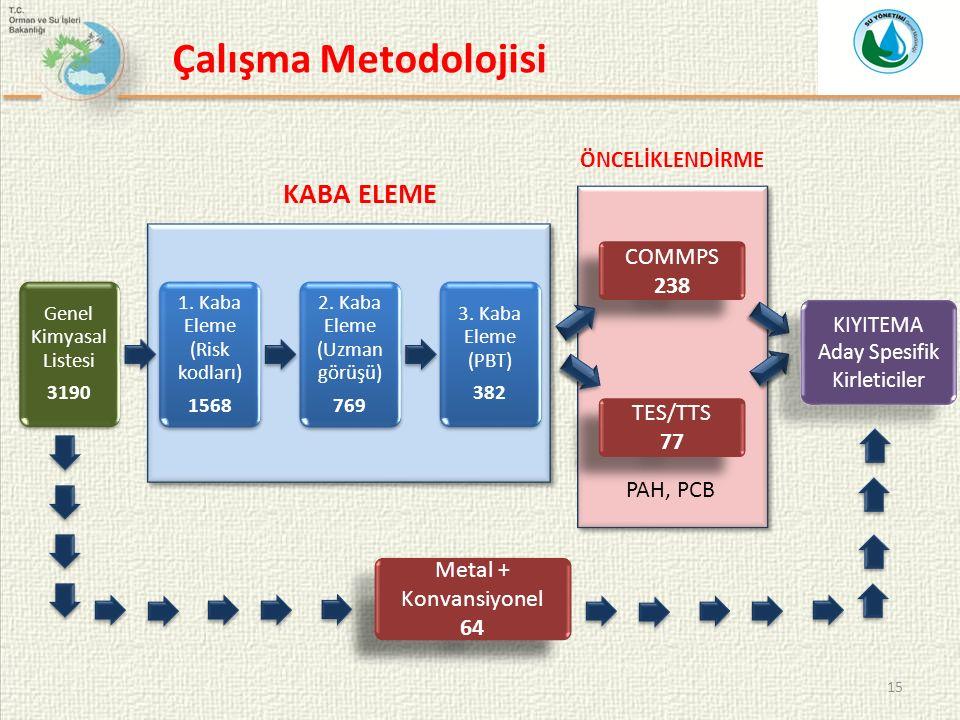 Çalışma Metodolojisi KABA ELEME COMMPS 238 TES/TTS 77 PAH, PCB