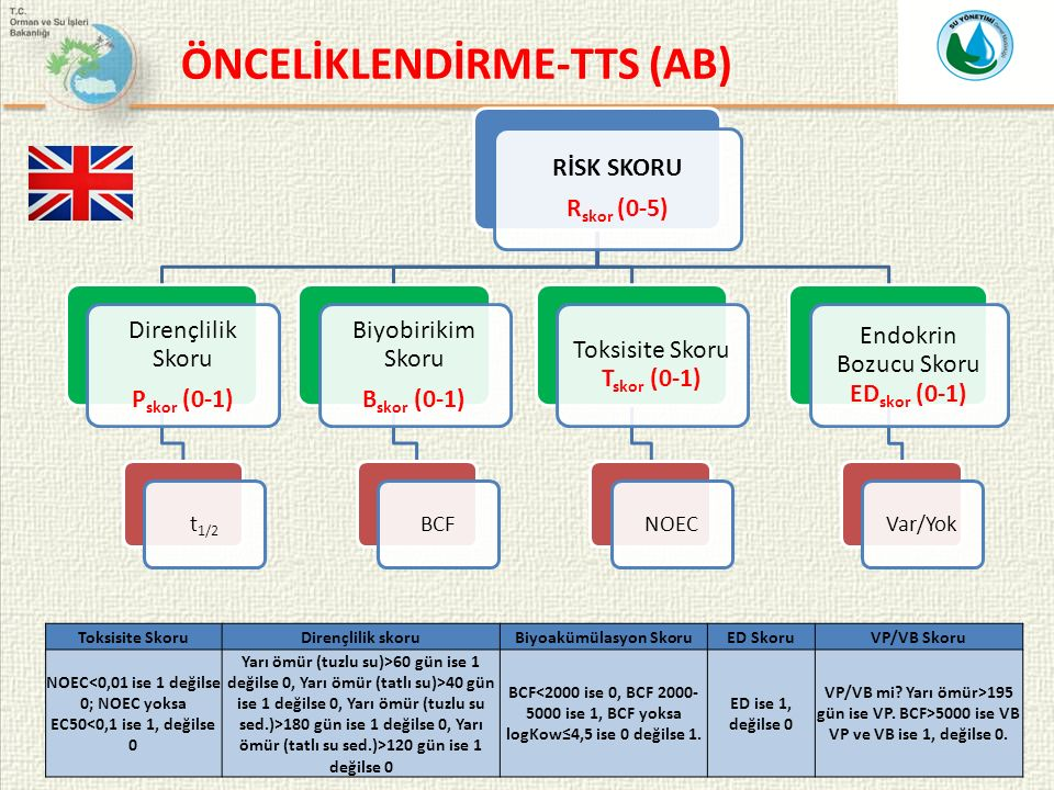ÖNCELİKLENDİRME-TTS (AB)