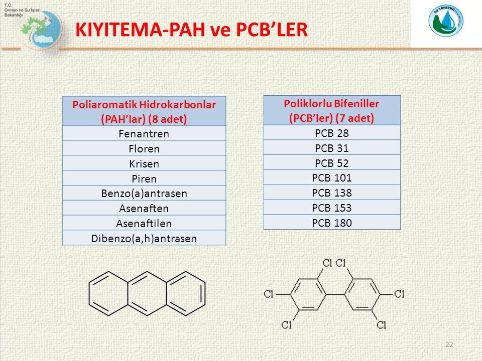 Poliaromatik Hidrokarbonlar (PAH'lar) (8 adet) Poliklorlu Bifeniller