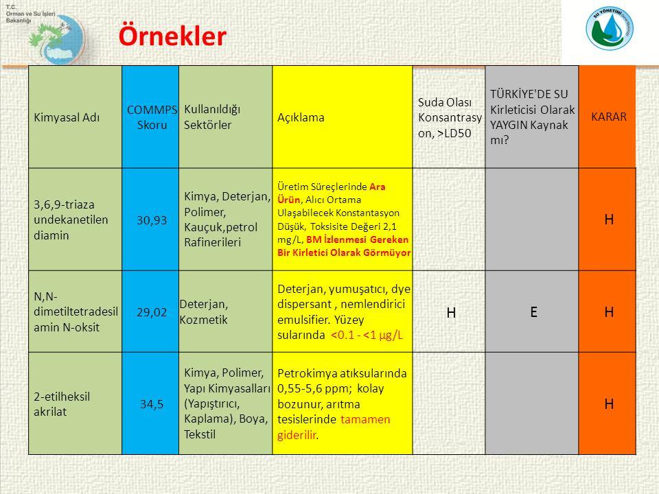 Örnekler H E Kimyasal Adı COMMPS Skoru Kullanıldığı Sektörler Açıklama