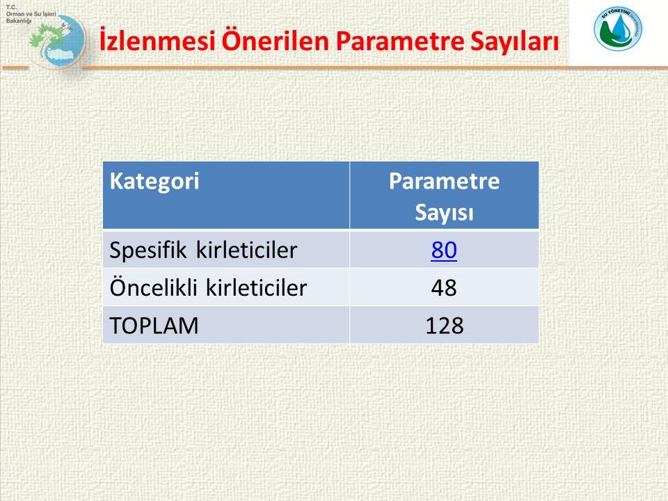 İzlenmesi Önerilen Parametre Sayıları