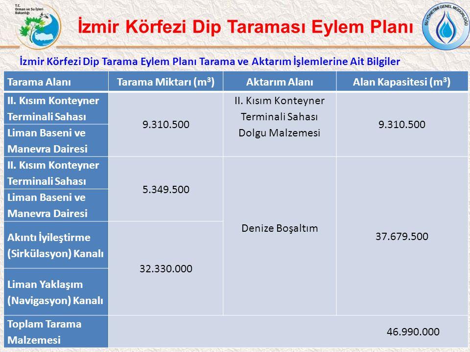 II. Kısım Konteyner Terminali Sahası Dolgu Malzemesi