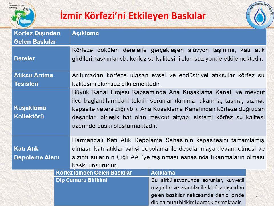 İzmir Körfezi'ni Etkileyen Baskılar