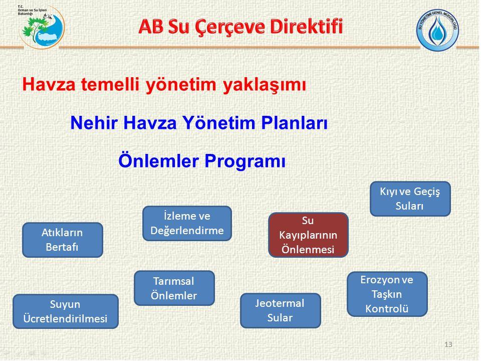 AB Su Çerçeve Direktifi
