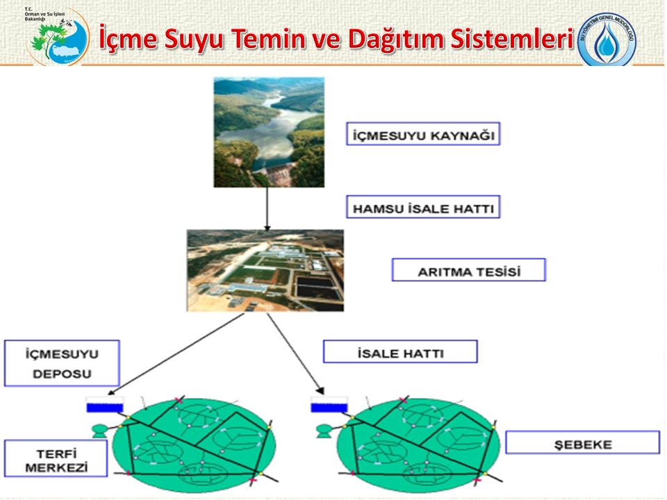İçme Suyu Temin ve Dağıtım Sistemleri