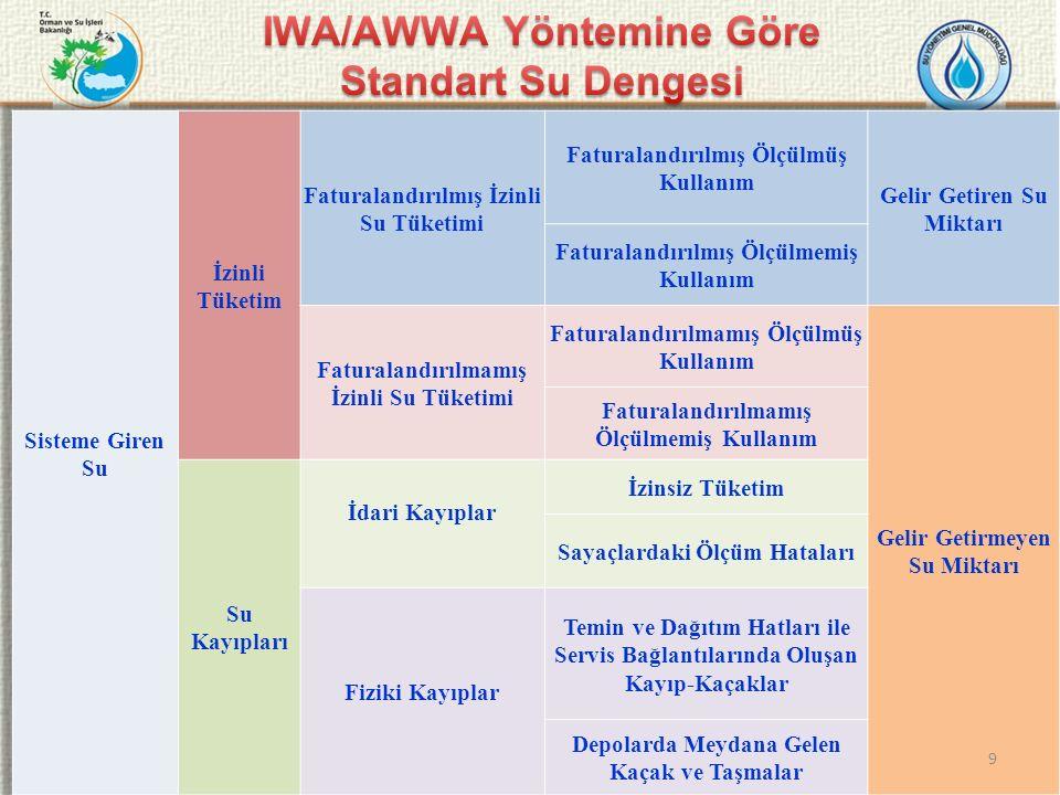 IWA/AWWA Yöntemine Göre Standart Su Dengesi