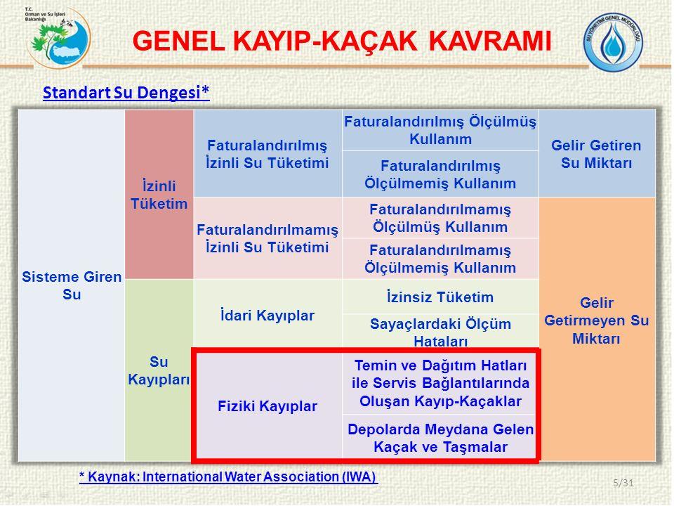 GENEL KAYIP-KAÇAK KAVRAMI