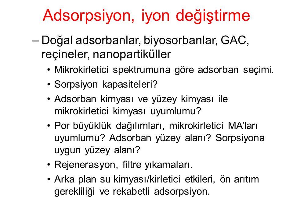 Adsorpsiyon, iyon değiştirme