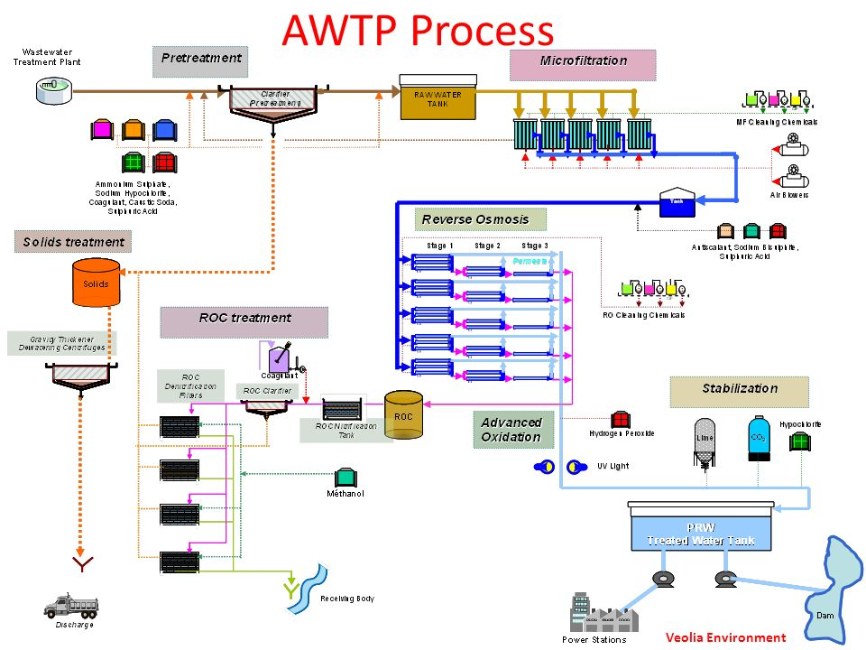 AWTP Process Secondary-level wastewater Veolia Environment