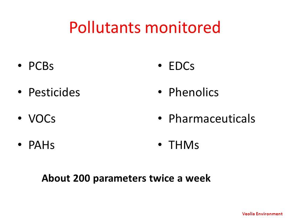 Pollutants monitored PCBs Pesticides VOCs PAHs EDCs Phenolics