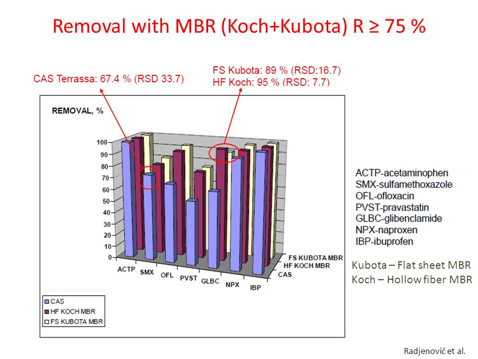 Removal with MBR (Koch+Kubota) R ≥ 75 %