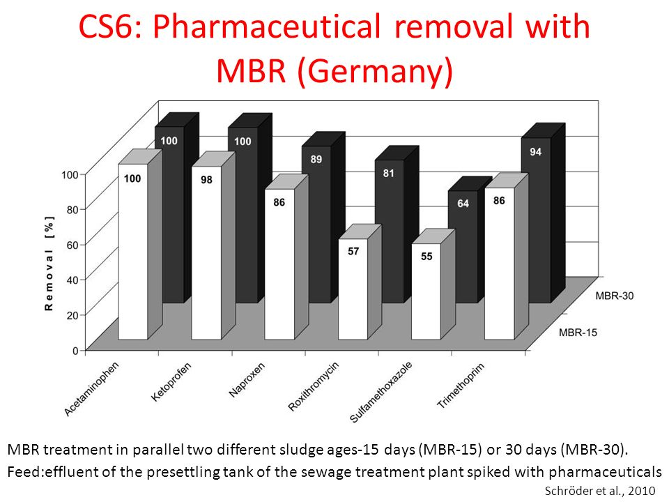 CS6: Pharmaceutical removal with MBR (Germany)