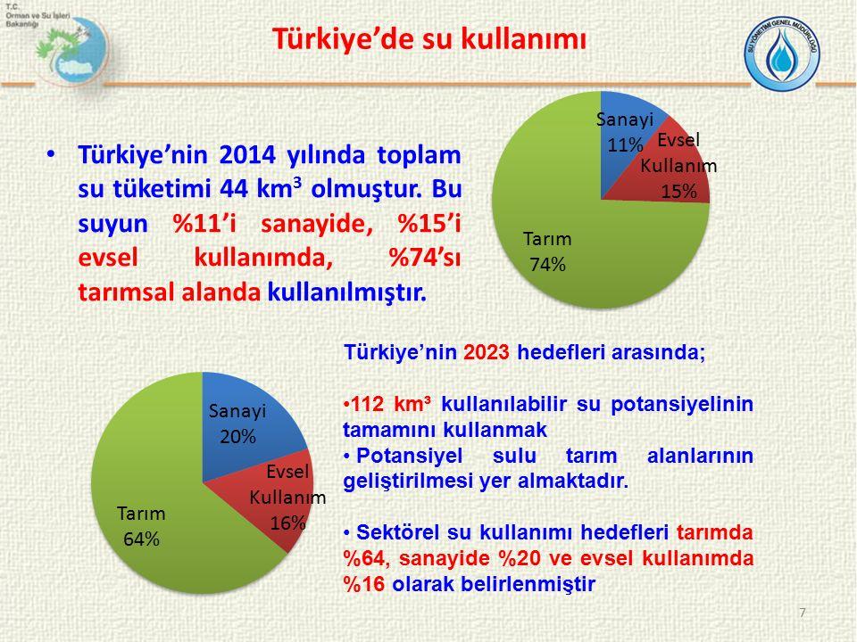 Türkiye'de su kullanımı