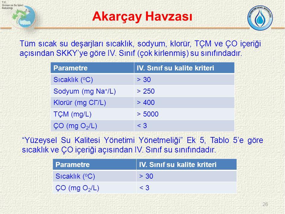 Akarçay Havzası Tüm sıcak su deşarjları sıcaklık, sodyum, klorür, TÇM ve ÇO içeriği açısından SKKY'ye göre IV. Sınıf (çok kirlenmiş) su sınıfındadır.