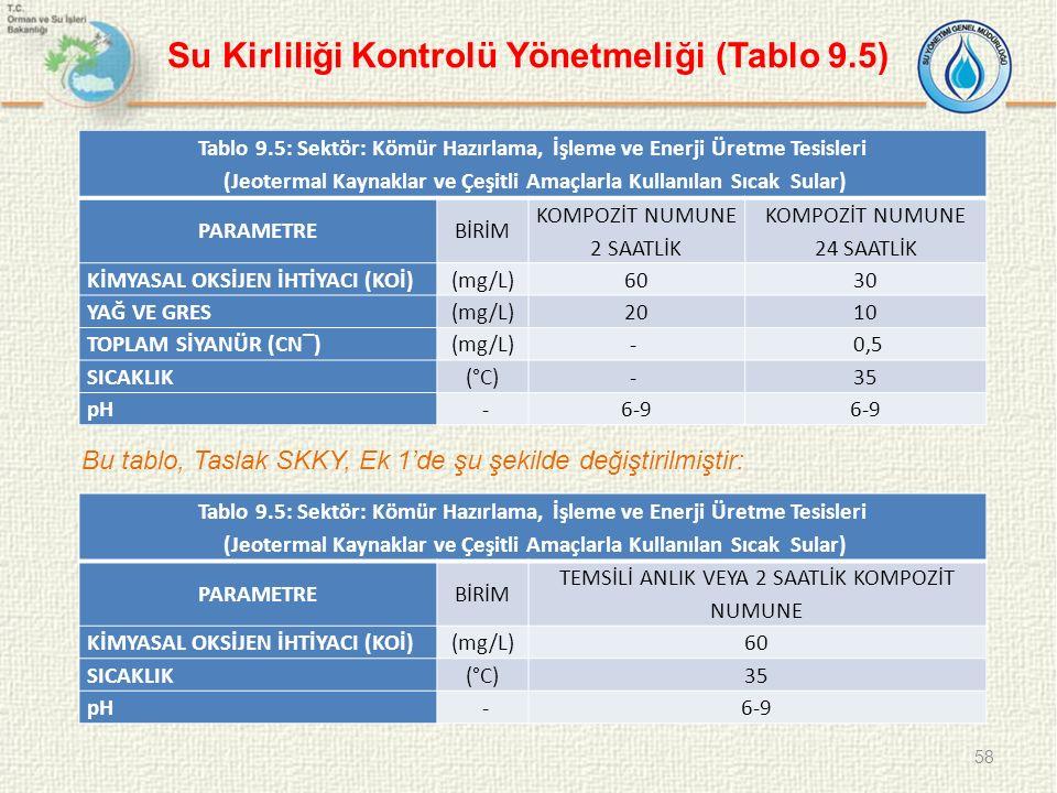 Su Kirliliği Kontrolü Yönetmeliği (Tablo 9.5)
