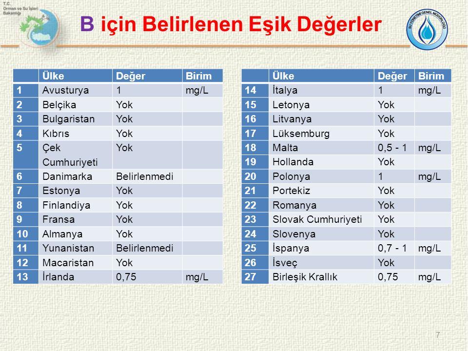 B için Belirlenen Eşik Değerler