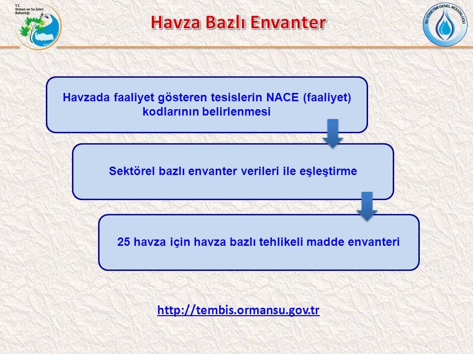 Havza Bazlı Envanter http://tembis.ormansu.gov.tr