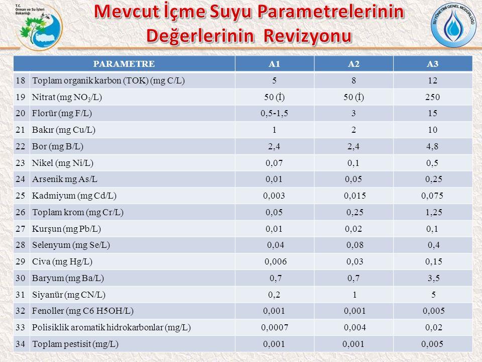Mevcut İçme Suyu Parametrelerinin Değerlerinin Revizyonu
