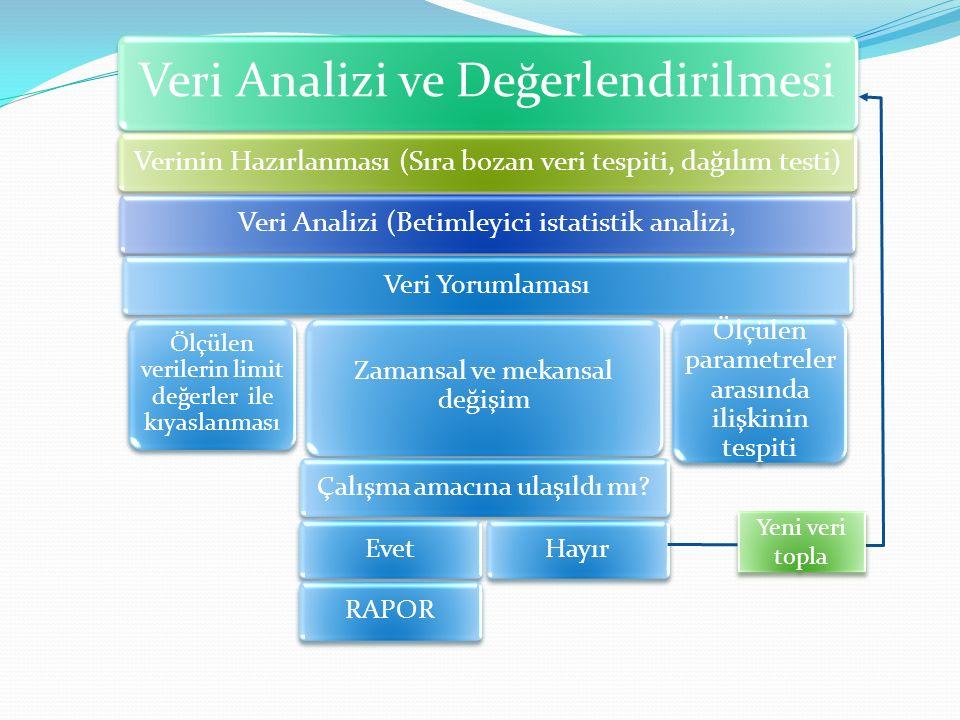 Veri Analizi ve Değerlendirilmesi
