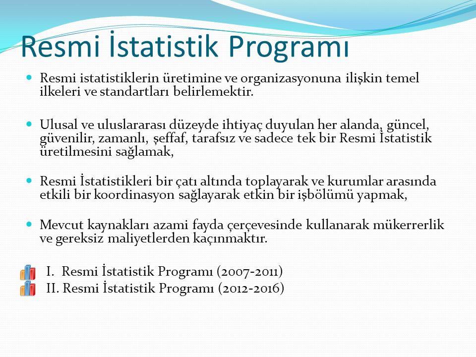 Resmi İstatistik Programı
