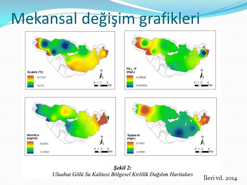 Mekansal değişim grafikleri
