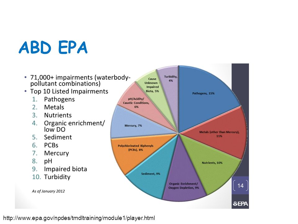 ABD EPA http://www.epa.gov/npdes/tmdltraining/module1/player.html
